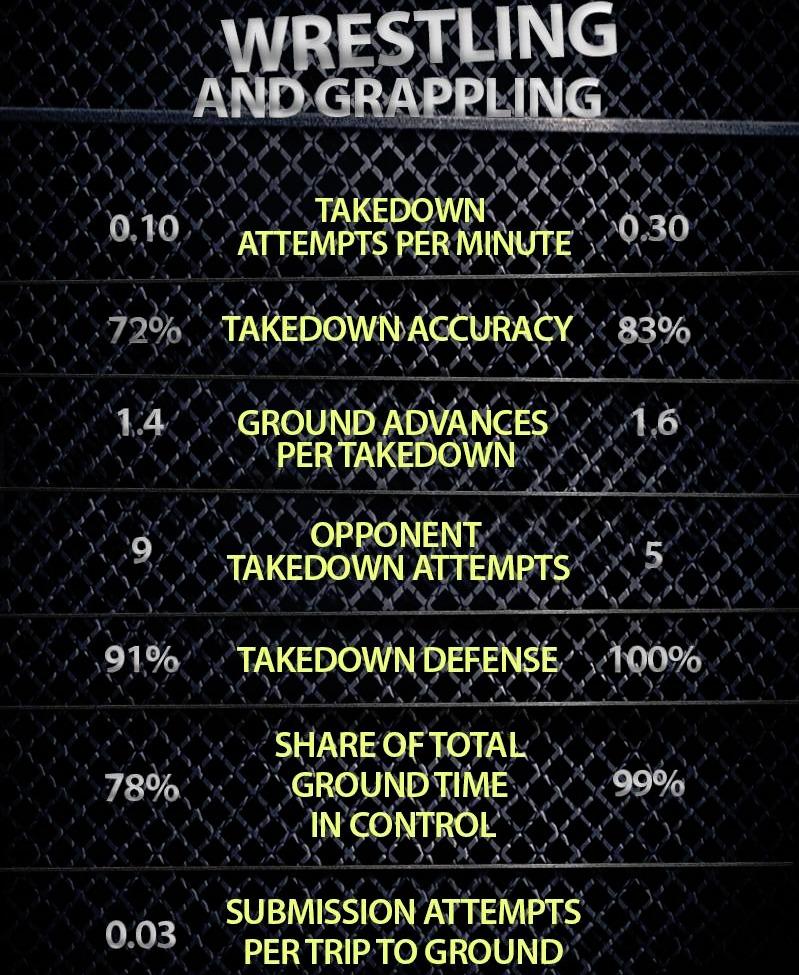 conor mcgregor statistik