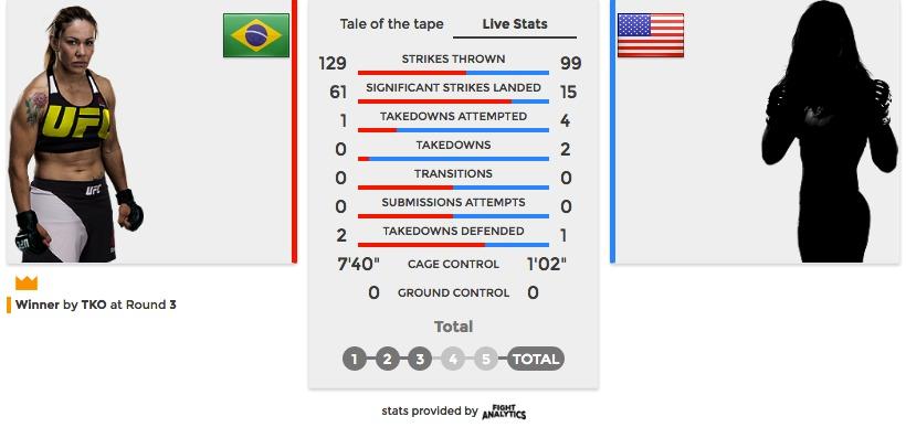 UFC 214 Cris Cyborg vs Tonya Evinger