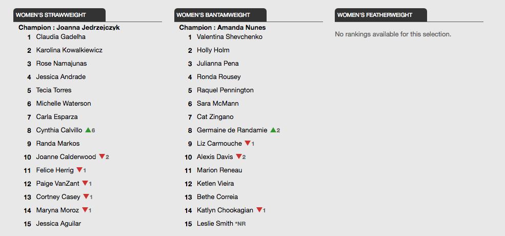 UFC Ranking 1