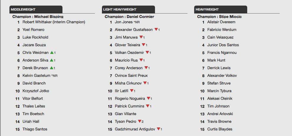 UFC Ranking 2