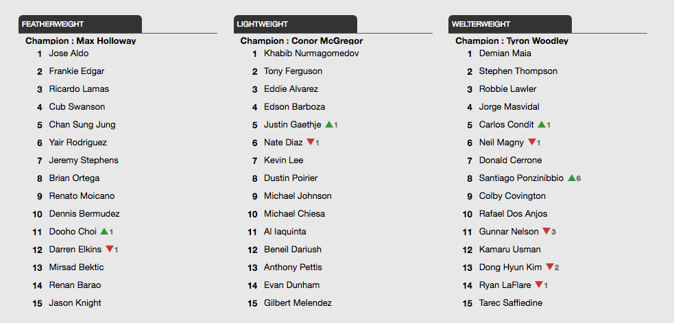 UFC Ranking 3