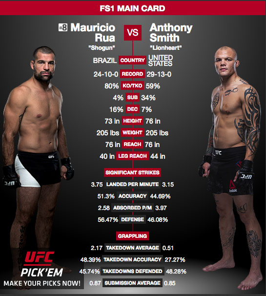 UFC Fight Night 134 Mauricio Shogun Rua möter Anthony Smith