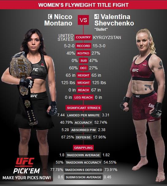 Nicco Montano och Valentina Shevchenko möts vid UFC 228