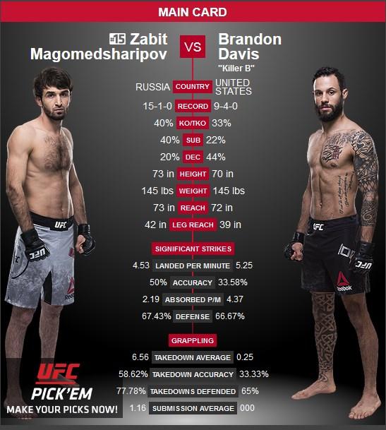 Zabit Magomedsharipov och Brandon Davis möts vid UFC 228
