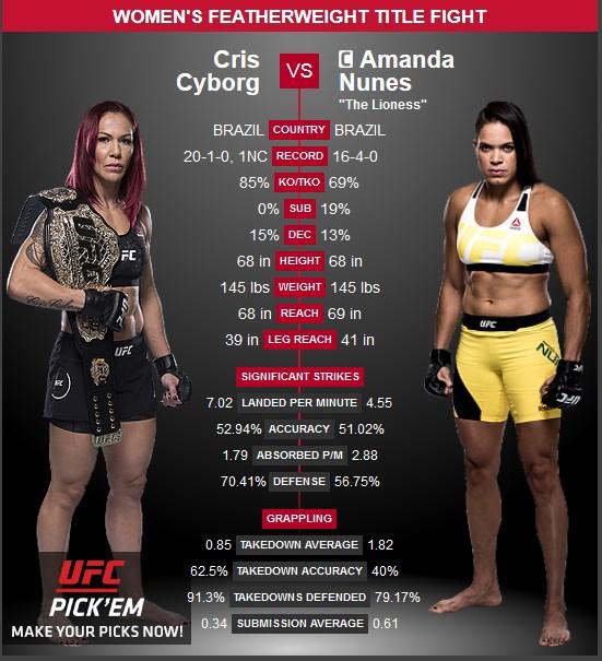 Cris Cyborg vs Amanda Nunes UFC 232
