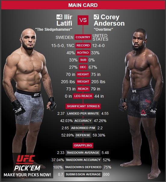 Ilir Latifi vs Corey Anderson UFC 232