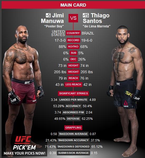 Jimi Manuwa vs Thiago Santos UFC 231