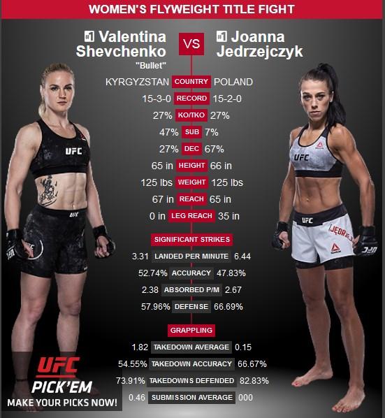 Valentina Shevchenko vs Joanna Jedzejczyk UFC 231
