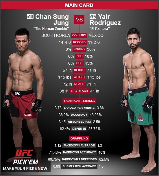 Chan Sung Jung vs Yair Rodriguez UFC Denver