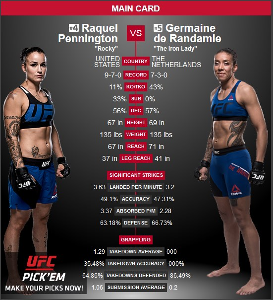 Raquel Pennington vs Germaine de Randamie UFC Denver