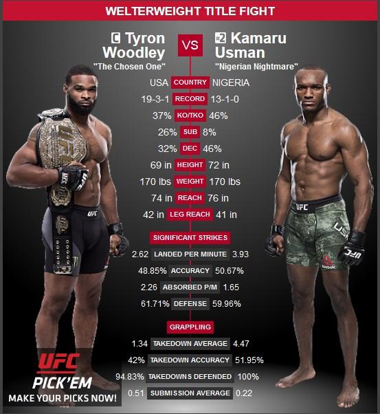 Tyron Woodley vs, Kamaru Usman UFC 235