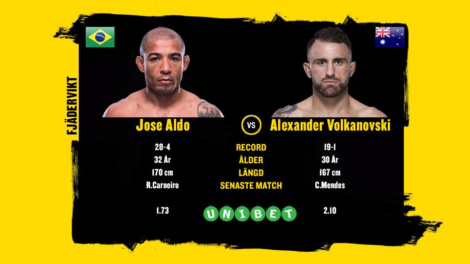 Jose Aldo vs Alexander Volkanovski UFC 237