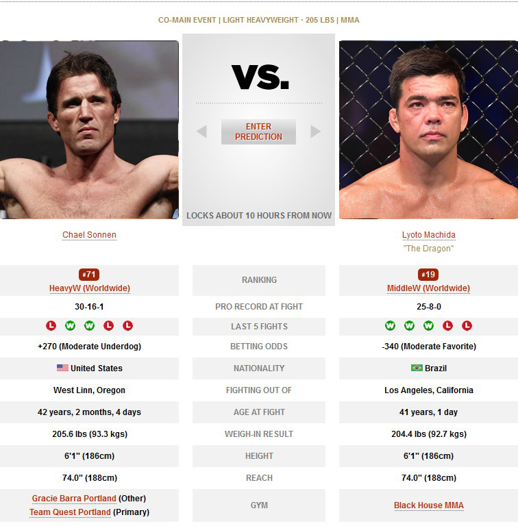 Bellator 222 Chael Sonnen vs Lyoto Machida