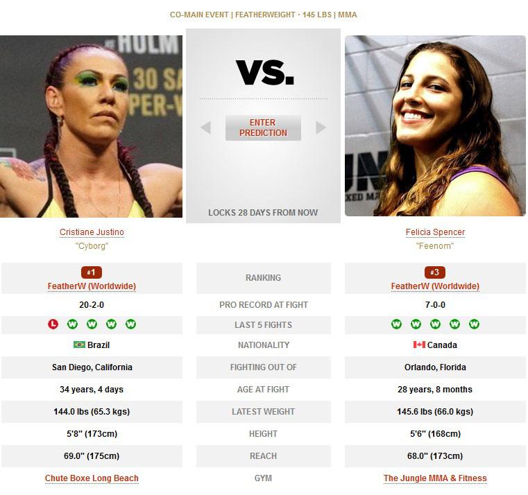 Cris Cyborg vs Felicia Spencer UFC 240