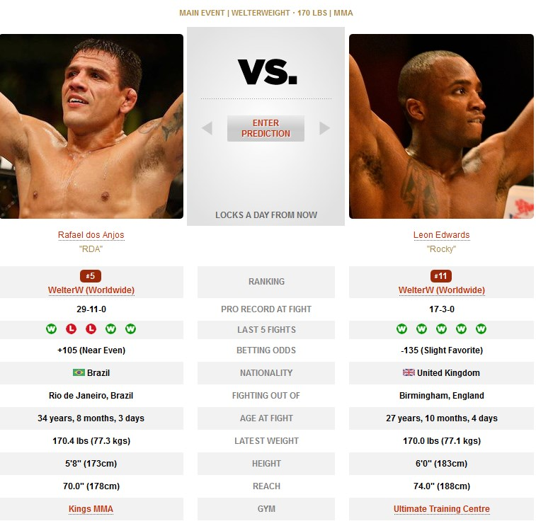 Rafael dos Anjos vs Leon Edwards UFC on ESPN 4