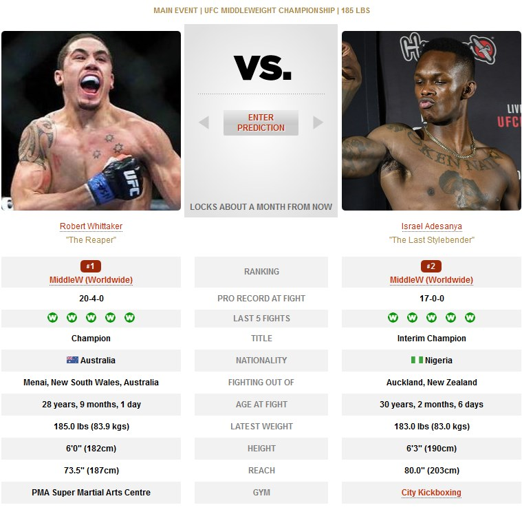 Israel Adesanya vs Robert Whittaker UFC 243