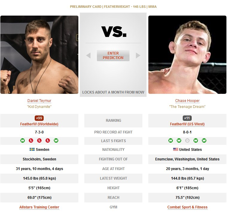 Daniel Teymur vs Chase Hooper UFC 245