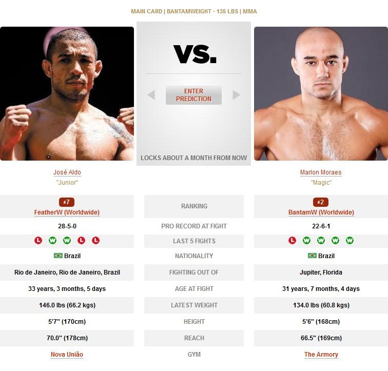Jose Aldo vs Marlon Moraes UFC 245