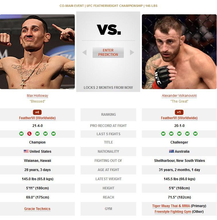 Max Holloway vs Alexander Volkanovski UFC 245