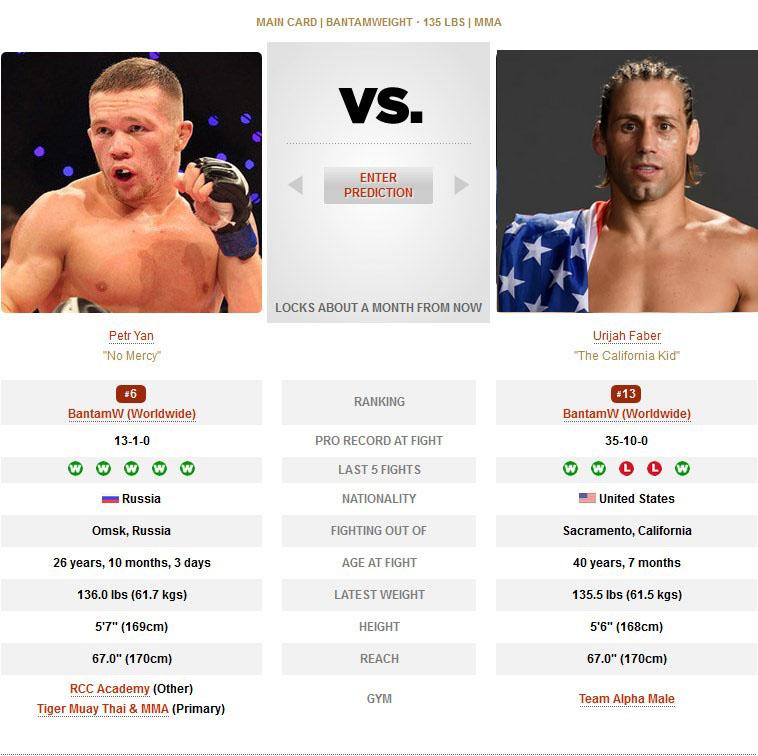 Urijah Faber vs Petr Yan UFC 245