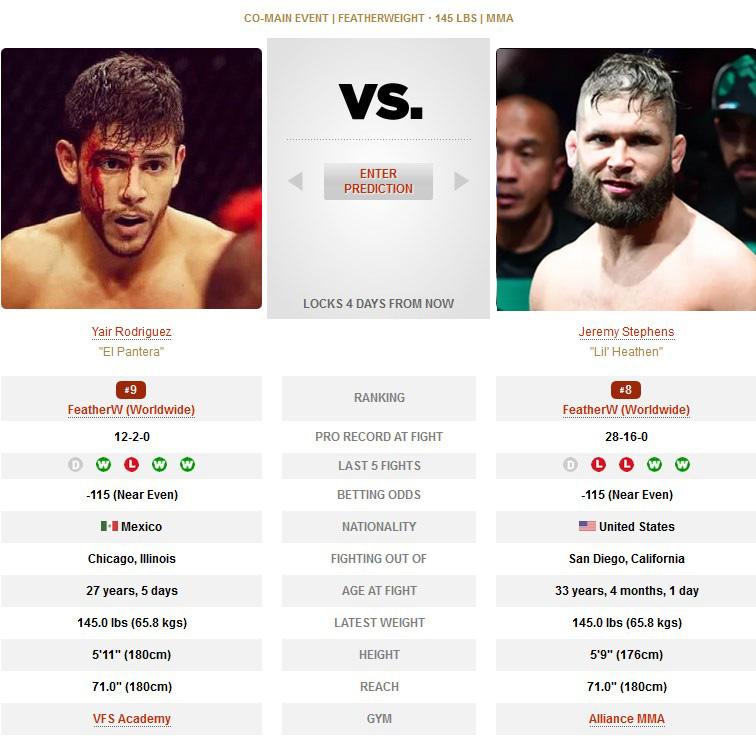 UFC Yair Rodriguez vs Jeremy Stephens