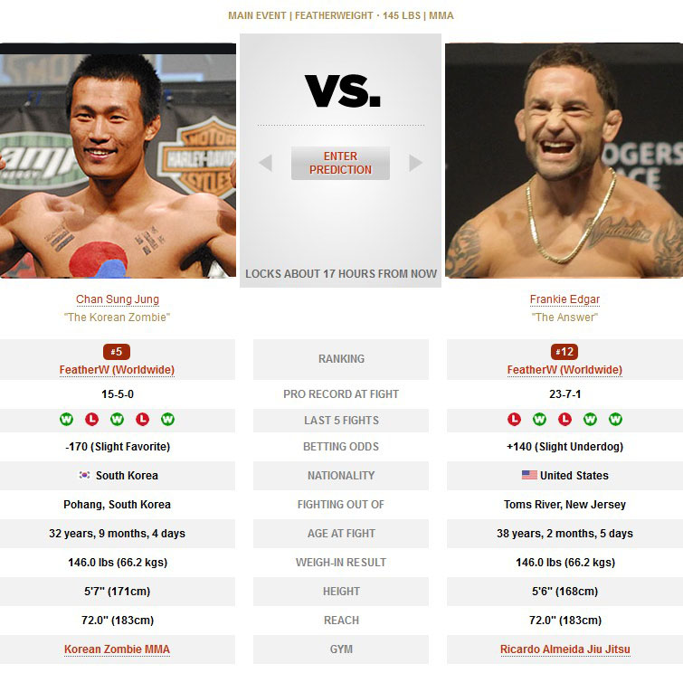 Chan Sung Jung vs Frankie Edgar UFC