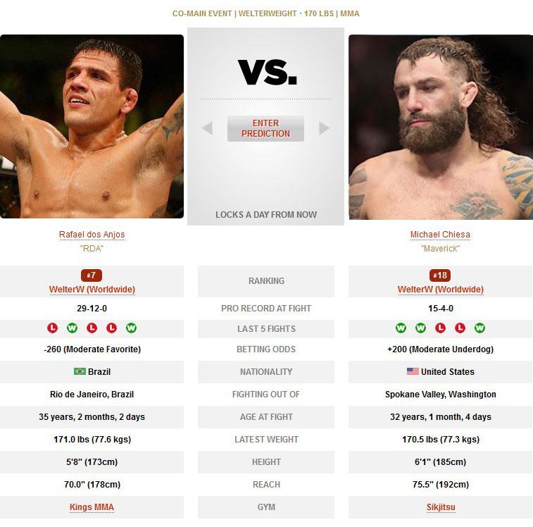 Rafael dos Anjos vs Michael Chiesa UFC