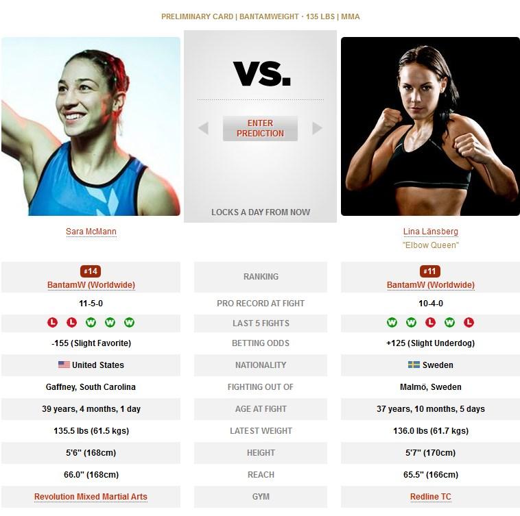 Sara McMann vs Lina Länsberg UFC