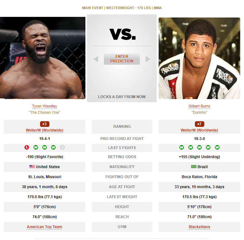 Tyron Woodley vs Gilbert Burns