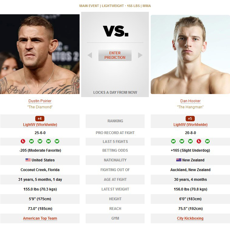 Dustin Poirier vs Dan Hooker UFC