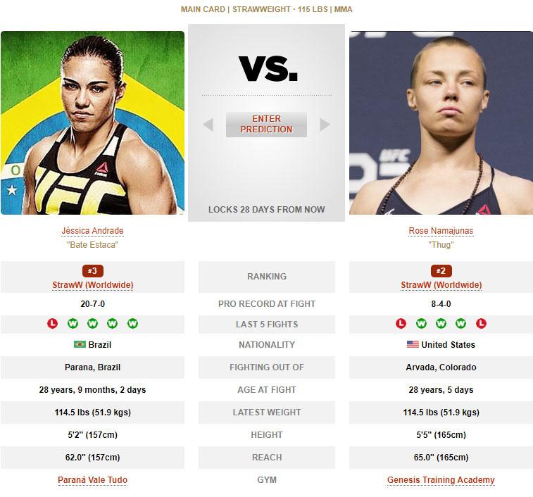 Jessica Andrade vs Rose Namajunas UFC 251