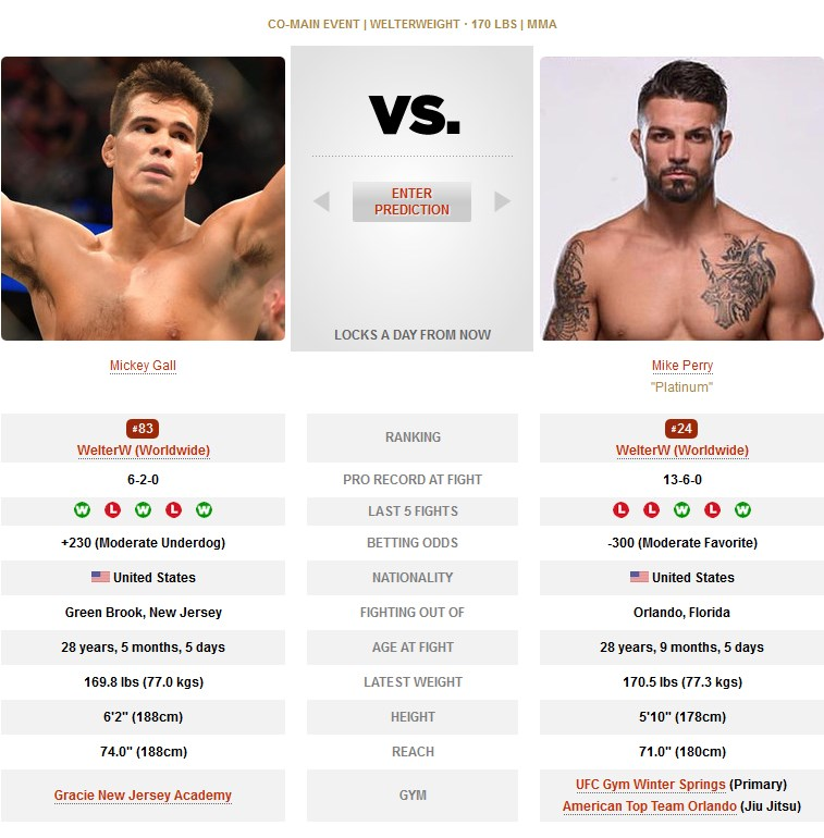 UFC Mickey Gall vs Mike Perry