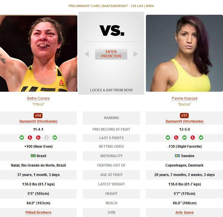 Bethe Correia vs Pannie Kianzad UFC