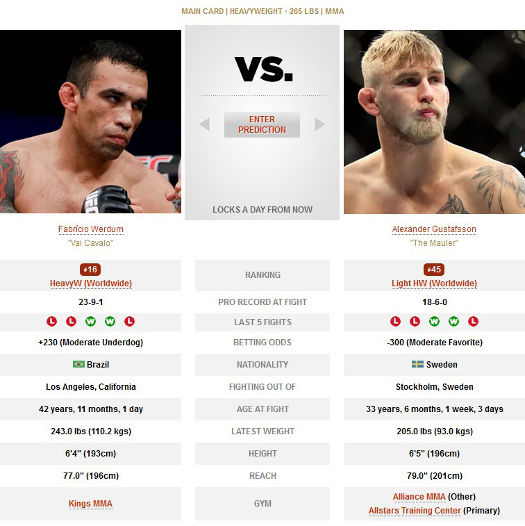 UFC Fabricio Werdum vs Alexander Gustafsson