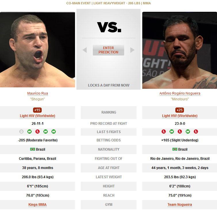 UFC Mauricio Rua vs Antonio Rogerio Nogueira