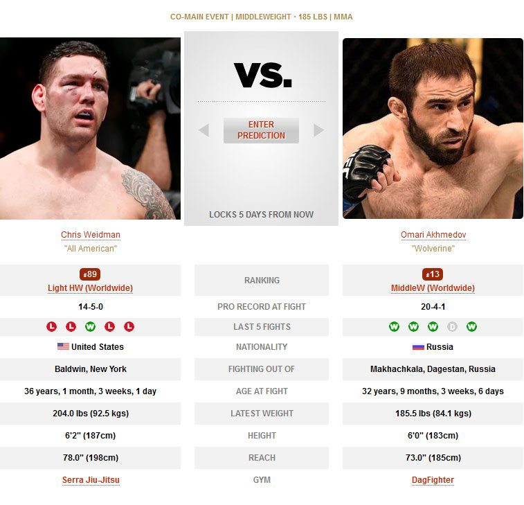 Chris Weidman vs Omari Akhmedov