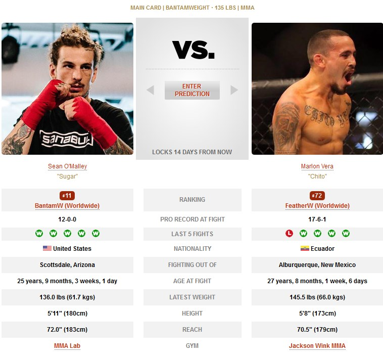 Sean O'Malley vs Marlon Vera