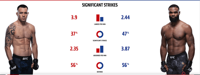 Colby Covington vs Tyron Woodley stats 1