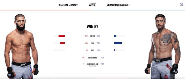 Khamzat Chimaev vs Gerald Meerschaert stats 1