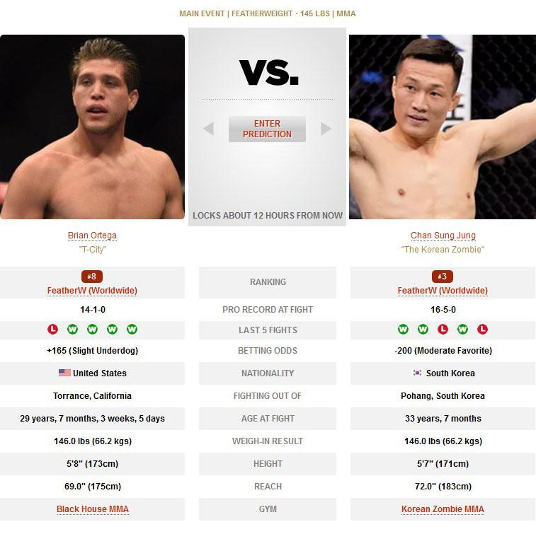 Brian Ortega vs Chan Sung Jung UFC