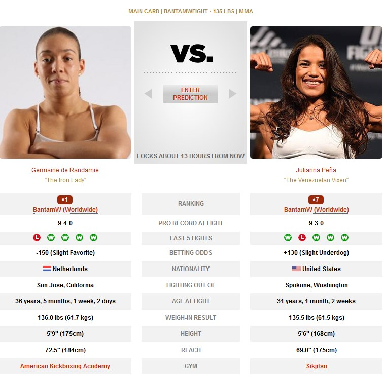 Germaine de Randamie vs Julianna Pena UFC