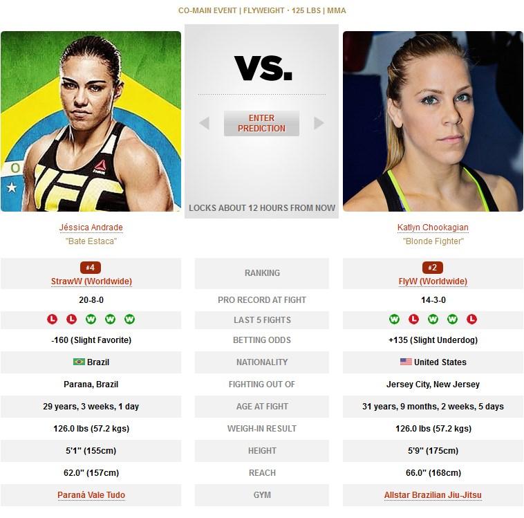 UFC Jessica Andrade vs Katlyn Chookagian