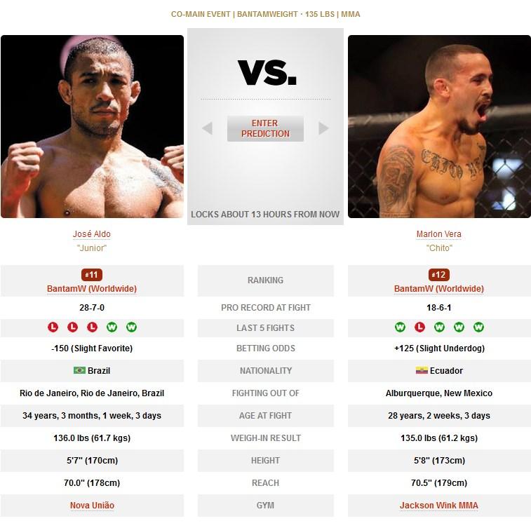 UFC Jose Aldo vs Marlon Vera
